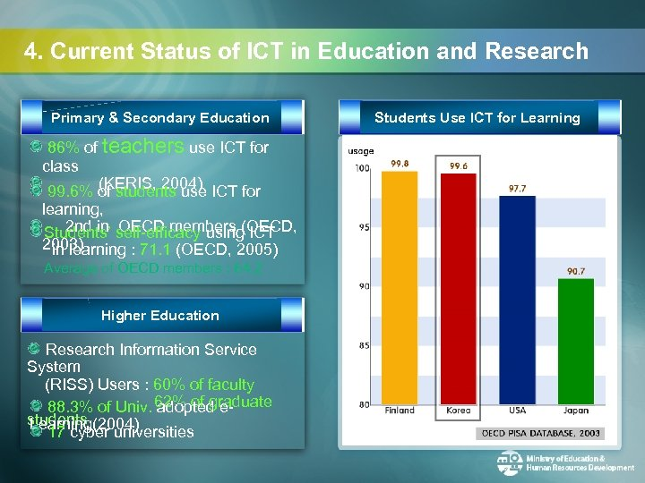 4. Current Status of ICT in Education and Research Primary & Secondary Education 86%
