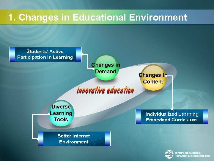 1. Changes in Educational Environment Students' Active Participation in Learning Changes in Demand Diverse