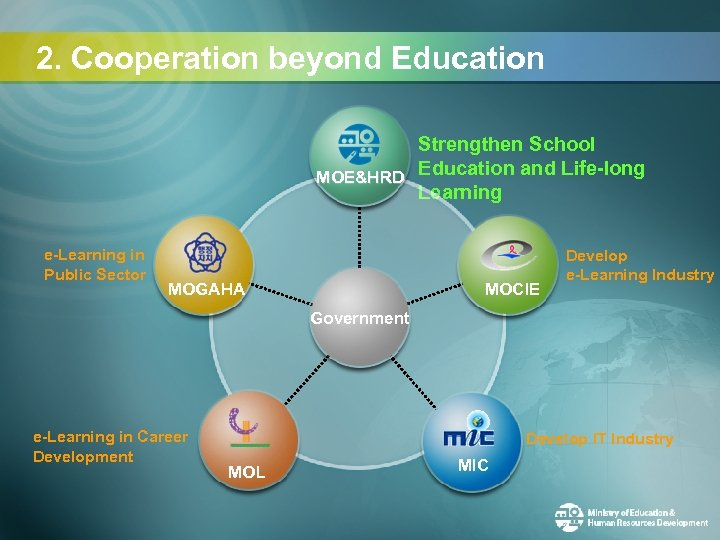 2. Cooperation beyond Education Strengthen School MOE&HRD Education and Life-long Learning e-Learning in Public