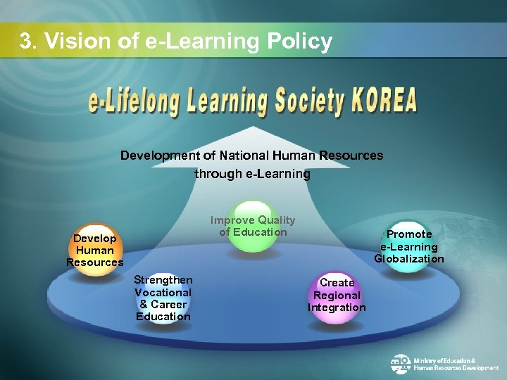 3. Vision of e-Learning Policy Development of National Human Resources through e-Learning Improve Quality