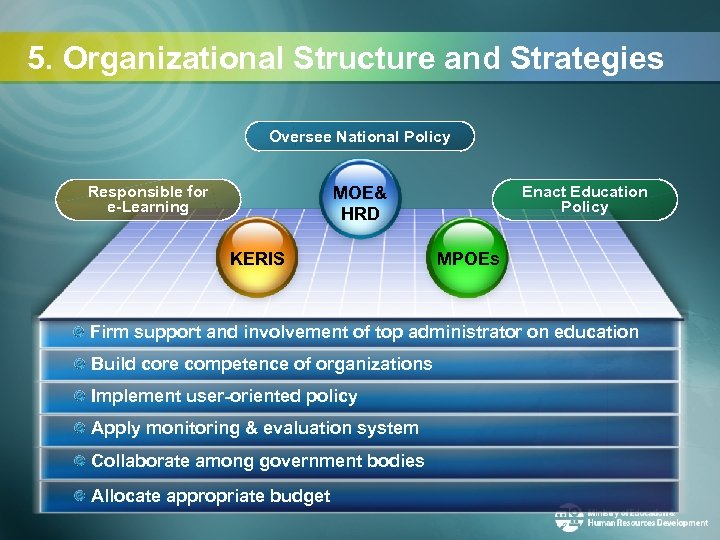 5. Organizational Structure and Strategies Oversee National Policy Responsible for e-Learning Enact Education Policy