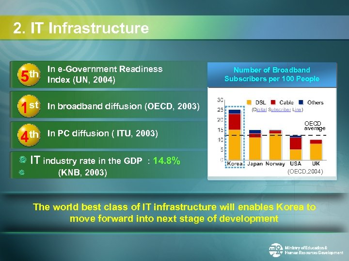 2. IT Infrastructure th In e-Government Readiness 5 Index (UN, 2004) 1 st 4