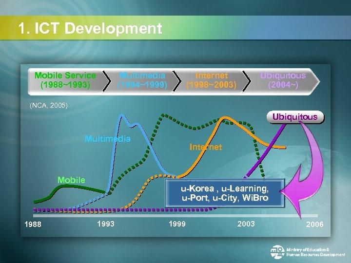 1. ICT Development Mobile Service (1988~1993) Multimedia (1994~1999) Internet (1998~2003) Ubiquitous (2004~) (NCA, 2005)
