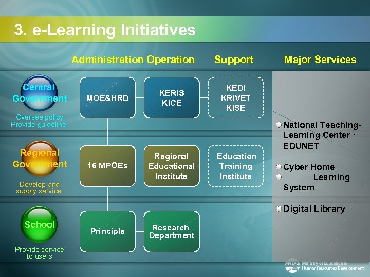 3. e-Learning Initiatives Administration Operation Central Government MOE&HRD KERIS KICE Support KEDI KRIVET KISE