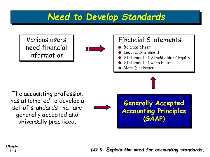 Need to Develop Standards Various users need financial information The accounting profession has attempted