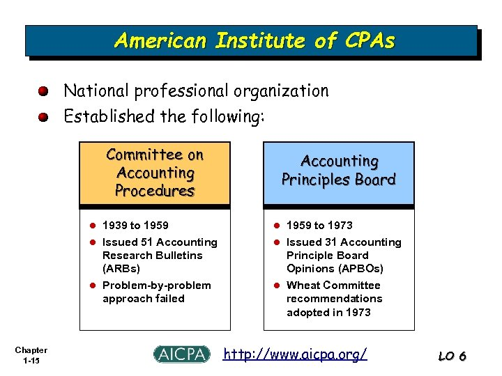 American Institute of CPAs National professional organization Established the following: Committee on Accounting Procedures