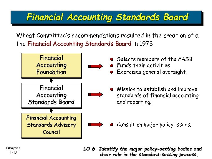 Financial Accounting Standards Board Wheat Committee's recommendations resulted in the creation of a the