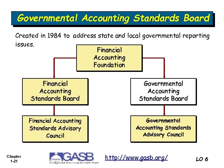 Governmental Accounting Standards Board Created in 1984 to address state and local governmental reporting