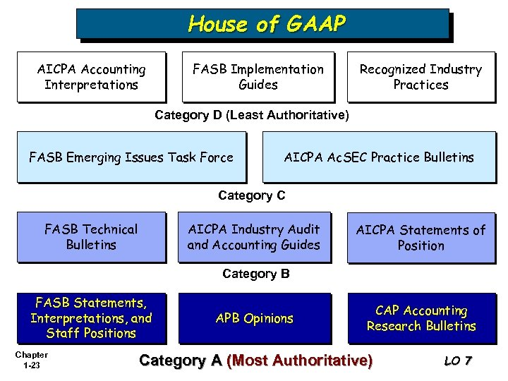 House of GAAP AICPA Accounting Interpretations FASB Implementation Guides Recognized Industry Practices Category D