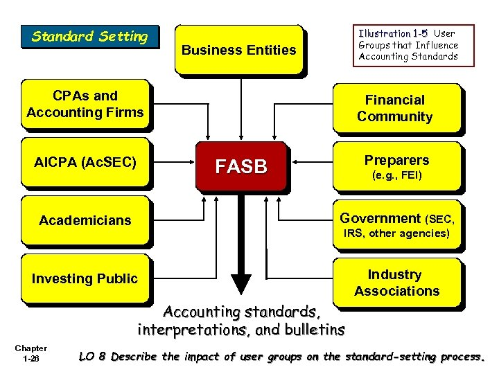 Standard Setting Illustration 1 -5 User Groups that Influence Accounting Standards Business Entities CPAs