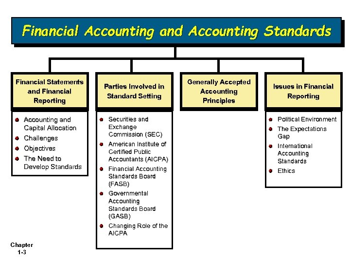 Financial Accounting and Accounting Standards Financial Statements and Financial Reporting Accounting and Capital Allocation