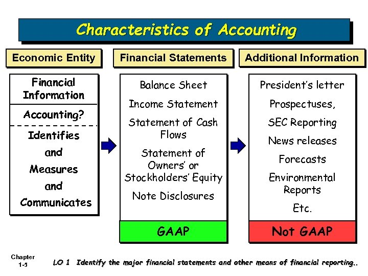 Characteristics of Accounting Economic Entity Financial Statements Additional Information Financial Information Balance Sheet President's