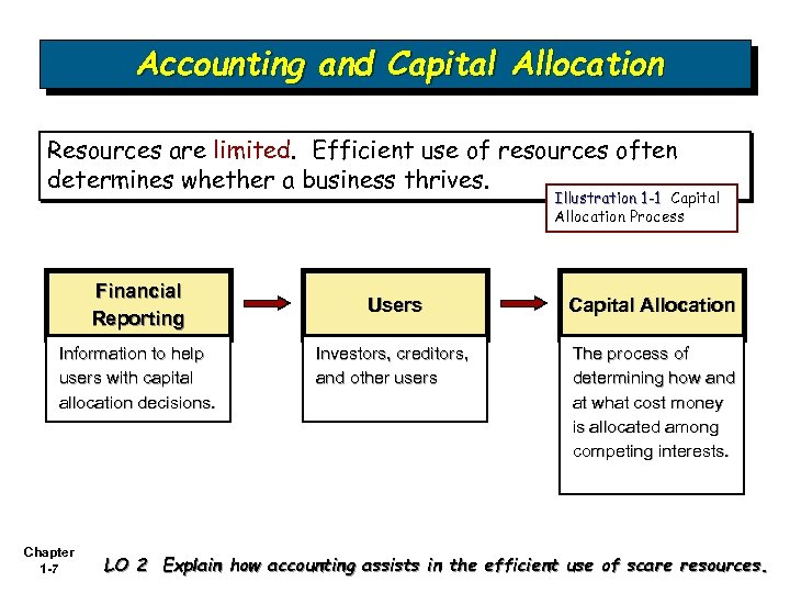 Accounting and Capital Allocation Resources are limited. Efficient use of resources often determines whether