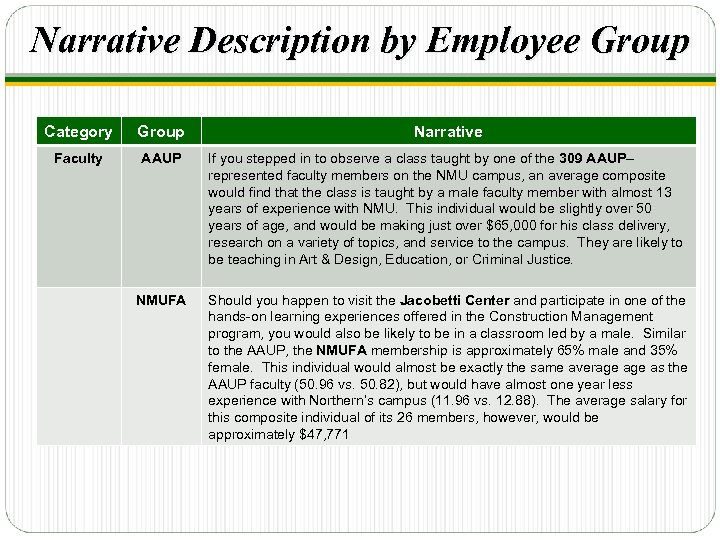 Narrative Description by Employee Group Category Group Narrative Faculty AAUP If you stepped in