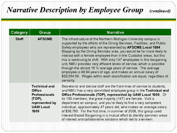 Narrative Description by Employee Group (continued) Category Group Narrative Staff AFSCME The infrastructure of