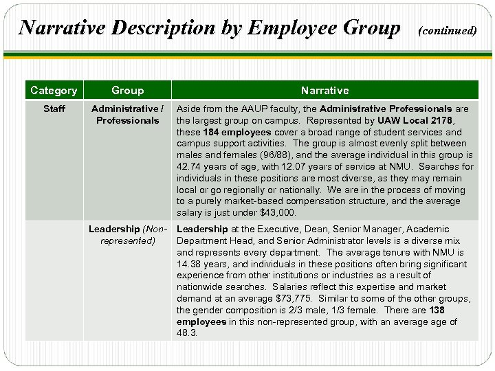 Narrative Description by Employee Group (continued) Category Group Narrative Staff Administrative / Professionals Aside