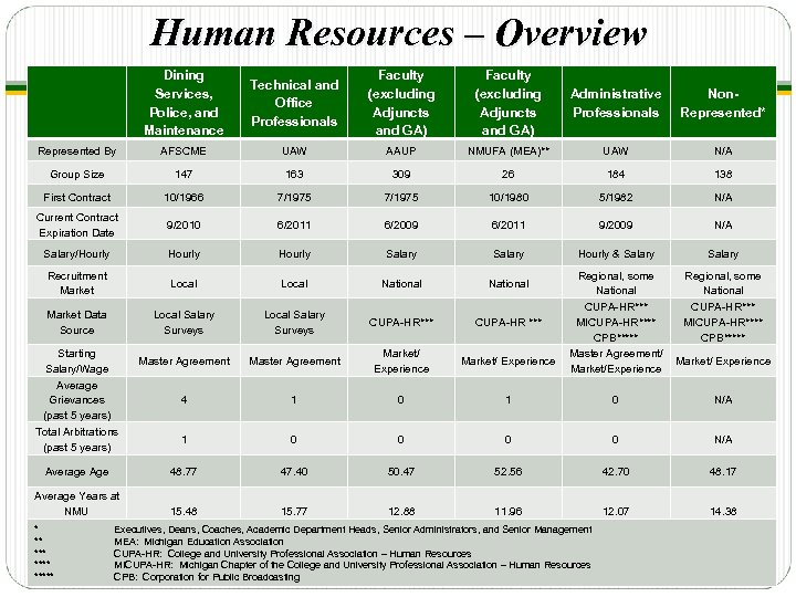Human Resources – Overview Dining Services, Police, and Maintenance Technical and Office Professionals Faculty