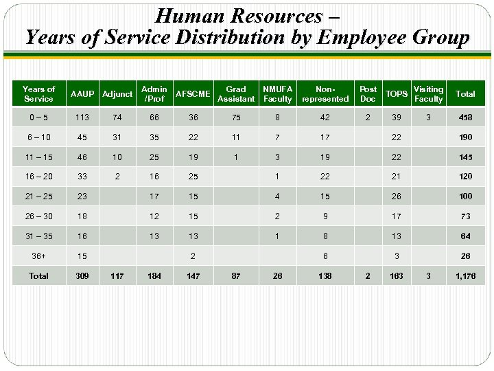 Human Resources – Years of Service Distribution by Employee Group Years of Service AAUP
