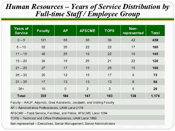Human Resources – Years of Service Distribution by Full-time Staff / Employee Group Years