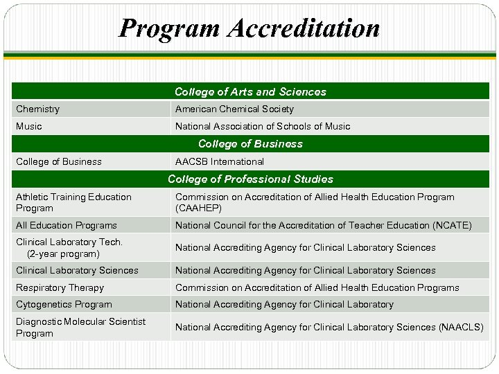 Program Accreditation College of Arts and Sciences Chemistry American Chemical Society Music National Association