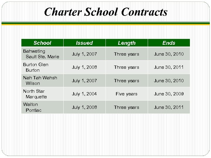 Charter School Contracts School Issued Length Ends Bahweting Sault Ste. Marie July 1, 2007