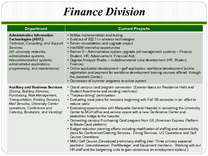 Finance Division Department Current Projects Administrative Information Technologies (ADIT): Technical, Consulting, and Support Services