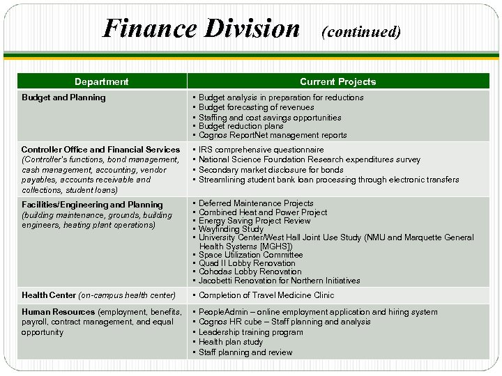 Finance Division Department (continued) Current Projects Budget and Planning • • • Budget analysis