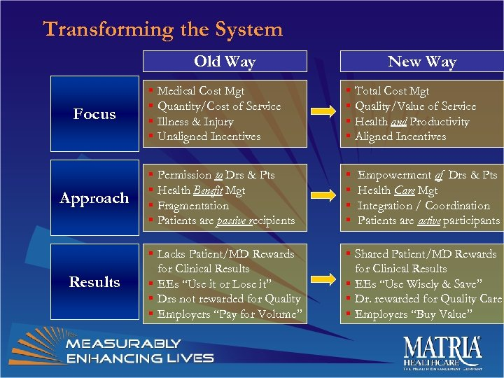 Transforming the System Old Way New Way § Medical Cost Mgt § Quantity/Cost of