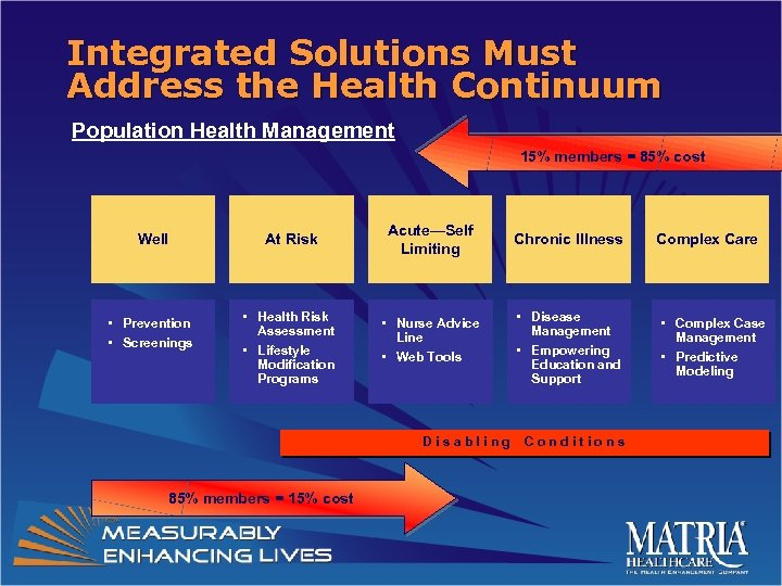 Integrated Solutions Must Address the Health Continuum Population Health Management 15% members = 85%