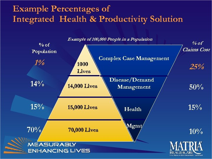 Example Percentages of Integrated Health & Productivity Solution % of Population 1% Example of
