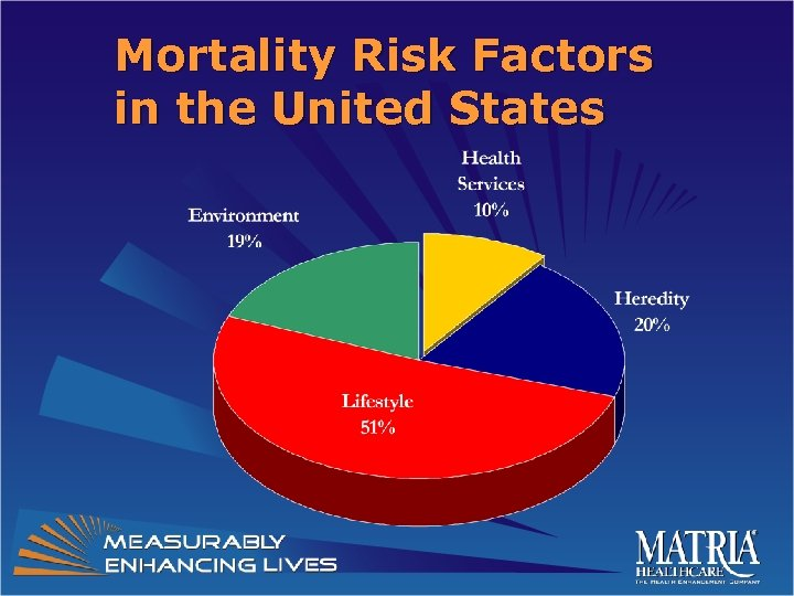 Mortality Risk Factors in the United States
