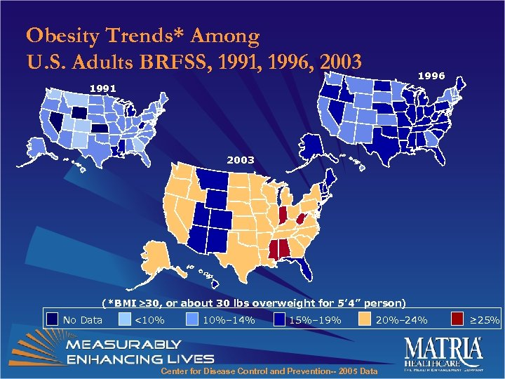 Obesity Trends* Among U. S. Adults BRFSS, 1991, 1996, 2003 1996 1991 2003 (*BMI
