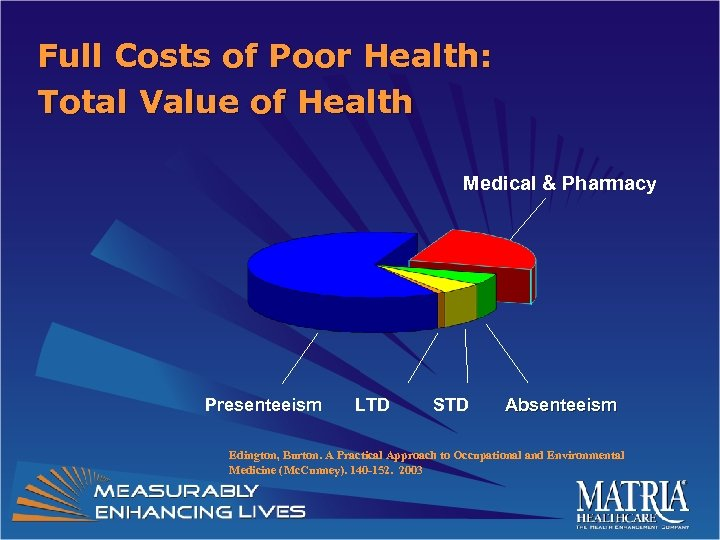 Full Costs of Poor Health: Total Value of Health Medical & Pharmacy Presenteeism LTD