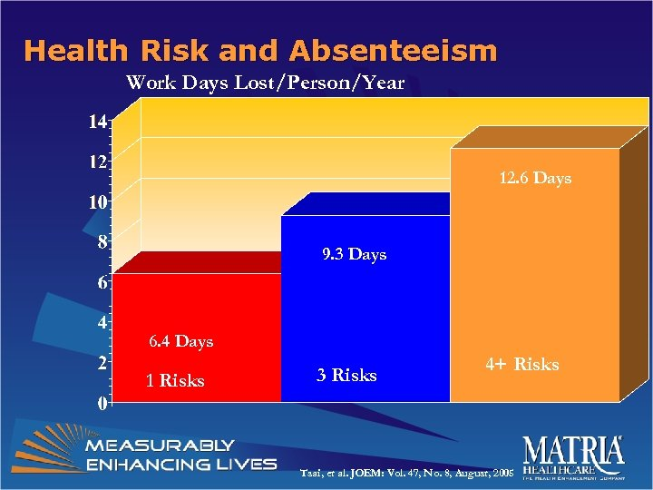 Health Risk and Absenteeism Work Days Lost/Person/Year 12. 6 Days 9. 3 Days 6.