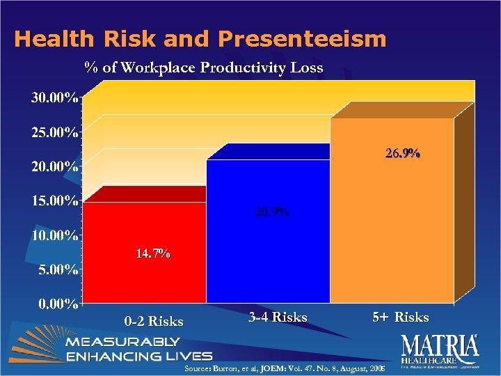 Health Risk and Presenteeism % of Workplace Productivity Loss 26. 9% 20. 9% 14.
