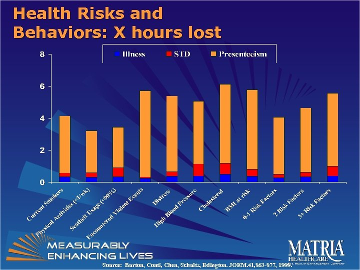 Health Risks and Behaviors: X hours lost Source: Burton, Conti, Chen, Schultz, Edington. JOEM.