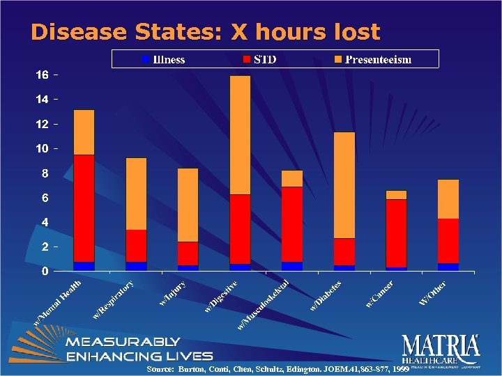Disease States: X hours lost Source: Burton, Conti, Chen, Schultz, Edington. JOEM. 41, 863