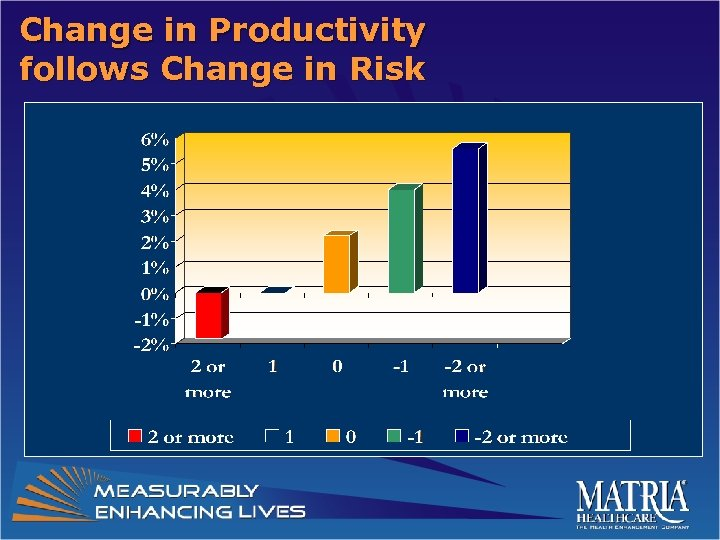 Change in Productivity follows Change in Risk