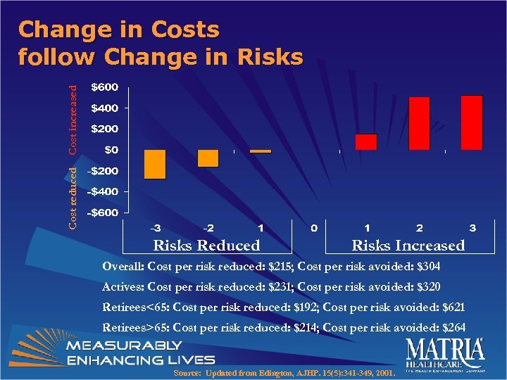 Cost reduced Cost increased Change in Costs follow Change in Risks Reduced Risks Increased