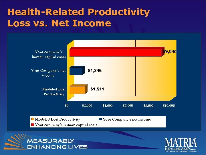 Health-Related Productivity Loss vs. Net Income