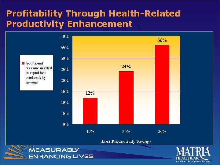 Profitability Through Health-Related Productivity Enhancement