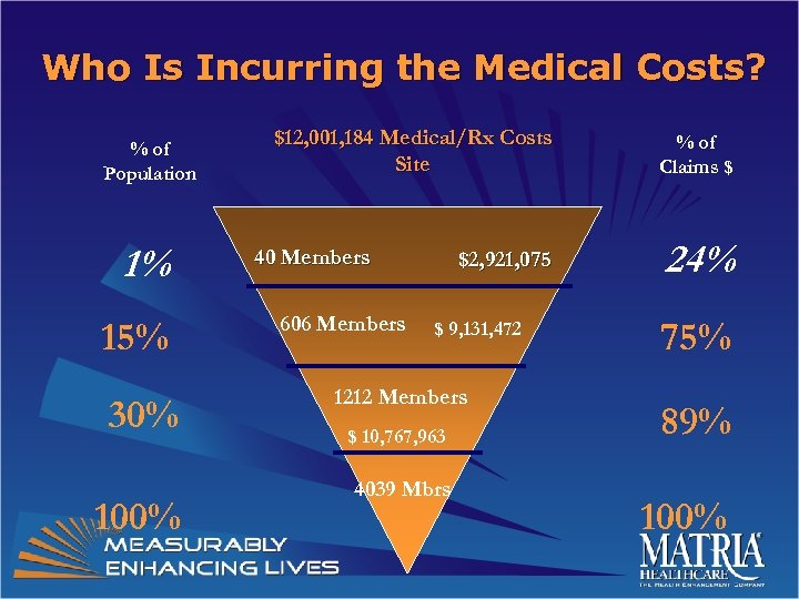 Who Is Incurring the Medical Costs? % of Population 1% 15% 30% 100% $12,