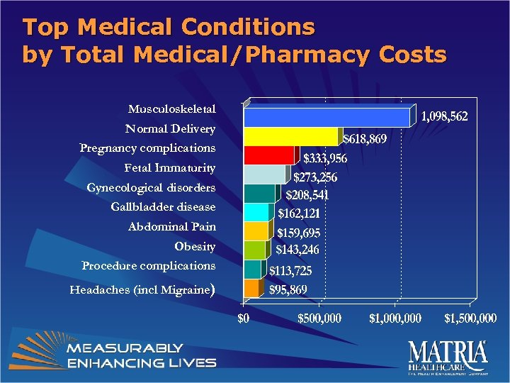 Top Medical Conditions by Total Medical/Pharmacy Costs Musculoskeletal Normal Delivery Pregnancy complications Fetal Immaturity