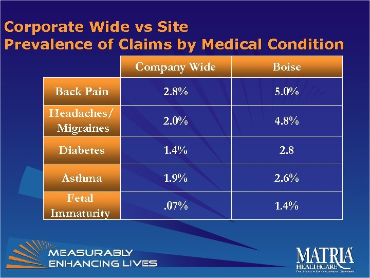Corporate Wide vs Site Prevalence of Claims by Medical Condition Company Wide Boise Back
