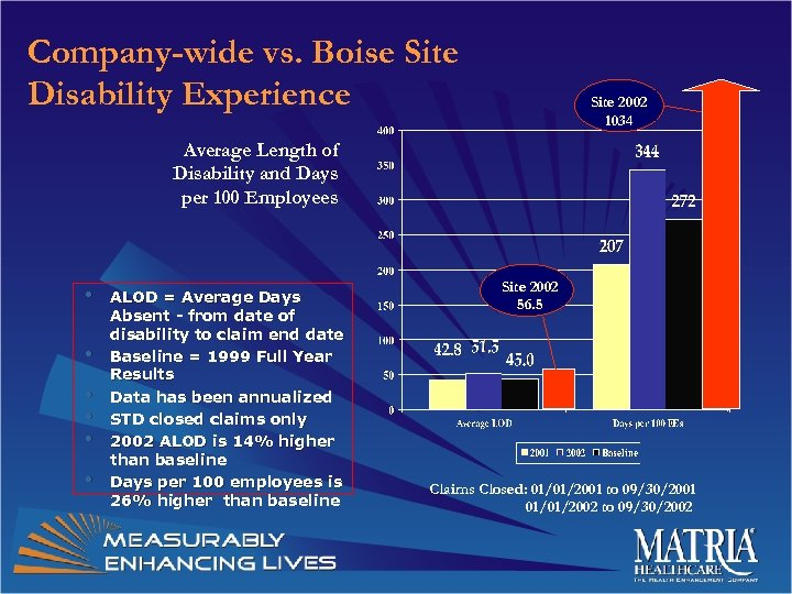 Company-wide vs. Boise Site Disability Experience Site 2002 1034 Average Length of Disability and