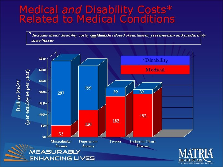 Medical and Disability Costs* Related to Medical Conditions ٭ Includes direct disability costs, but