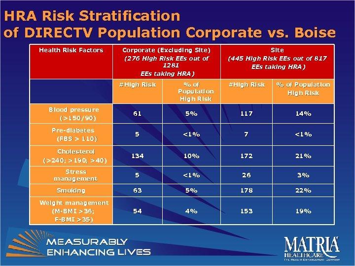 HRA Risk Stratification of DIRECTV Population Corporate vs. Boise Health Risk Factors Corporate (Excluding