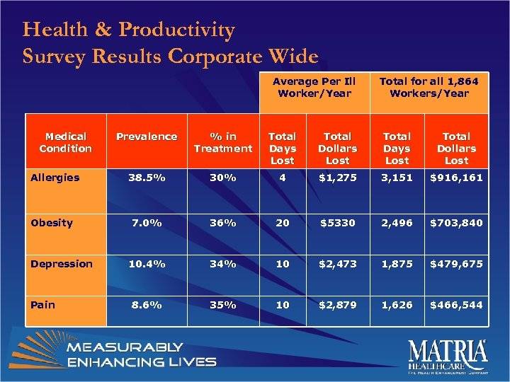 Health & Productivity Survey Results Corporate Wide Average Per Ill Worker/Year Medical Condition Allergies