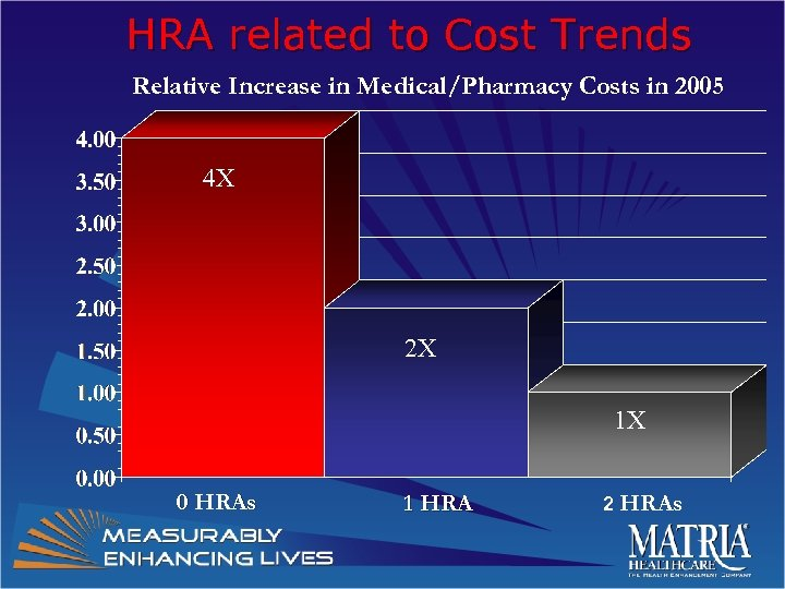 HRA related to Cost Trends Relative Increase in Medical/Pharmacy Costs in 2005 4 X