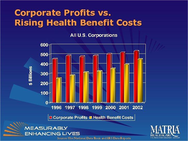 Corporate Profits vs. Rising Health Benefit Costs $ Billions All U. S. Corporations Source: